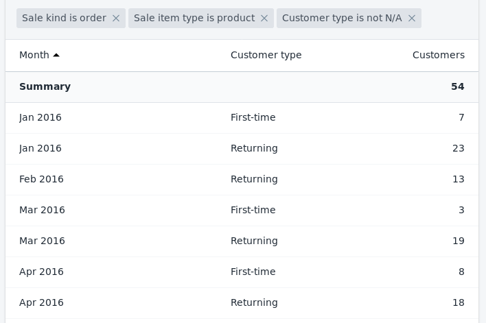 Report of sales by month and customer type in Shopify